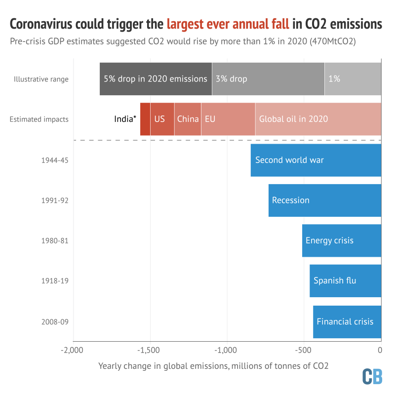 The five largest falls in annual global CO2 emissions ever recorded are shown in blue bars, in millions of tonnes of CO2. The grey bars illustrate how far emissions would fall in 2020 under a 1%, 3% or 5% reduction compared to 2019 levels. The red bars show estimated emissions impacts of the coronavirus crisis in 2020 on the global oil sector, the EU carbon market, China, the US and India, with the latter only accounting for changes in the power sector. Where possible, estimates are shown relative to pre-crisis forecasts. Geographical estimates exclude oil. Source: Carbon Brief analysis of emissions data from the Carbon Dioxide Information Analysis Centre (CDIAC) and the Global Carbon Project; analysis of assessments from ICIS and the US Energy Information Administration; analysis of daily data from India's Power System Operation Corporation (POSOCO). Chart by Carbon Brief.