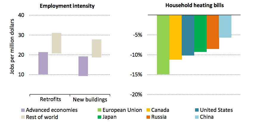 The potential for job creation (left) and household bill reductions across a selection of countries (right) up to 2025 as a result of the IEA's proposed investment in efficiency improvements in buildings. Source: IEA.