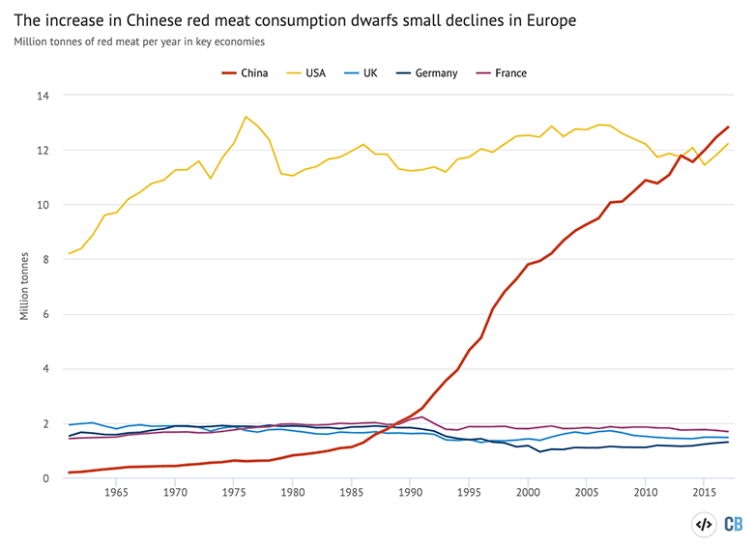 Total consumption of red meat (beef, mutton and goat) in key economies, millions of tonnes, based on food supply data. Source: FAO. Chart by Carbon Brief using Highcharts.