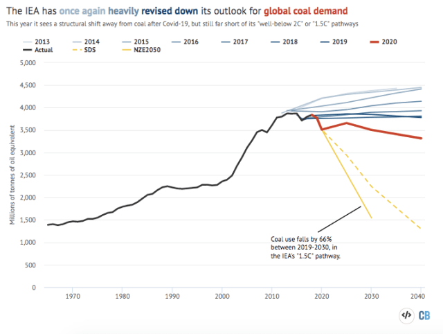 Historical global coal demand and the IEA's previous central scenarios for future growth.
