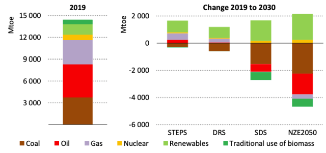 Left: Global primary energy demand by fuel in 2019, million tonnes of oil equivalent (Mtoe). Right: Changes in demand by 2030 under the four pathways in the outlook.