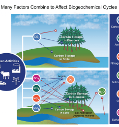 this figure from the national climate assessment 2014 depicts different biogeochemical cycles including [ 1200 x 1014 Pixel ]