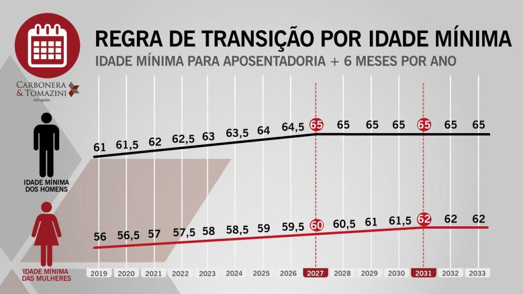 Regra-de-Transição-Por-idade-mínima reforma da previdência 2019 aposentadoria por tempo de contribuição