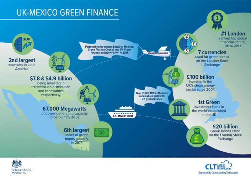 Scoping commercial opportunities for Green Finance in Mexico