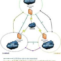 Site To Vpn Network Diagram 110cc Wire Harness Creating A Partial Mesh Architecture With Isa 2006 The