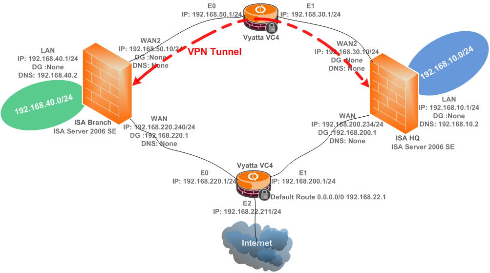 site to vpn network diagram semi trailer pigtail wiring creating a between two isa server 2006 se over dedicated connection part 1 using ipsec tunnel mode