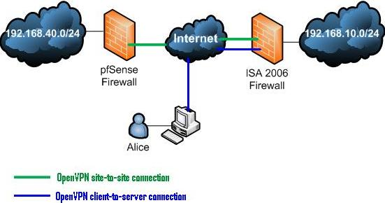 site to vpn network diagram seven pin wiring openvpn and isa 2006 part3 on how create a