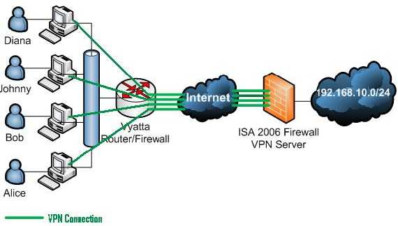 Vyatta OFR Supports Multiple VPN Clients Either L2TP IPsec And Or