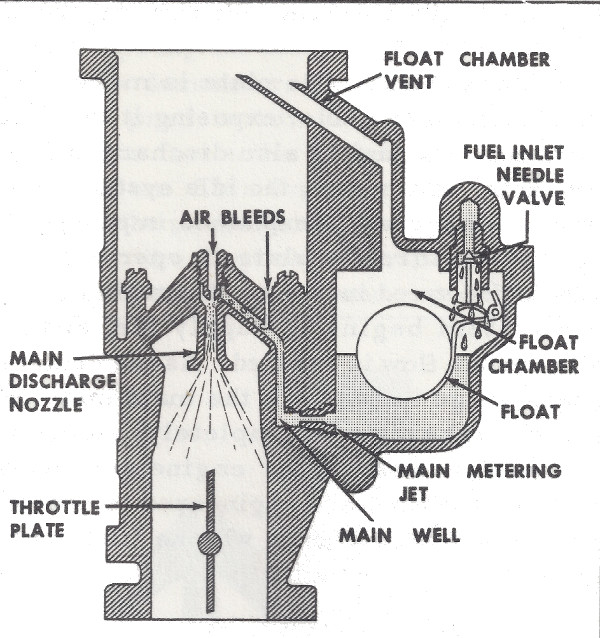 How The Holley 847 Carburetor Works Mikes Carburetor Parts