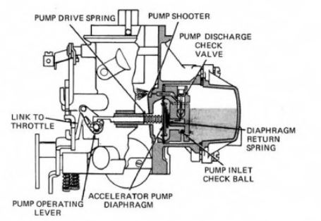 Holley 1920, 1 Barrel Accelerator Pump Circuit