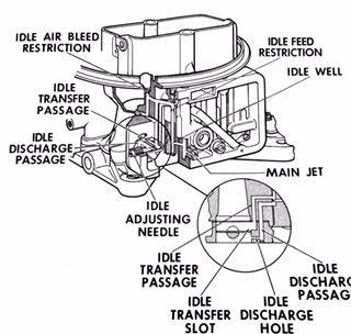 Holley 2300 2 Barrel Carburetor Idle Circuit