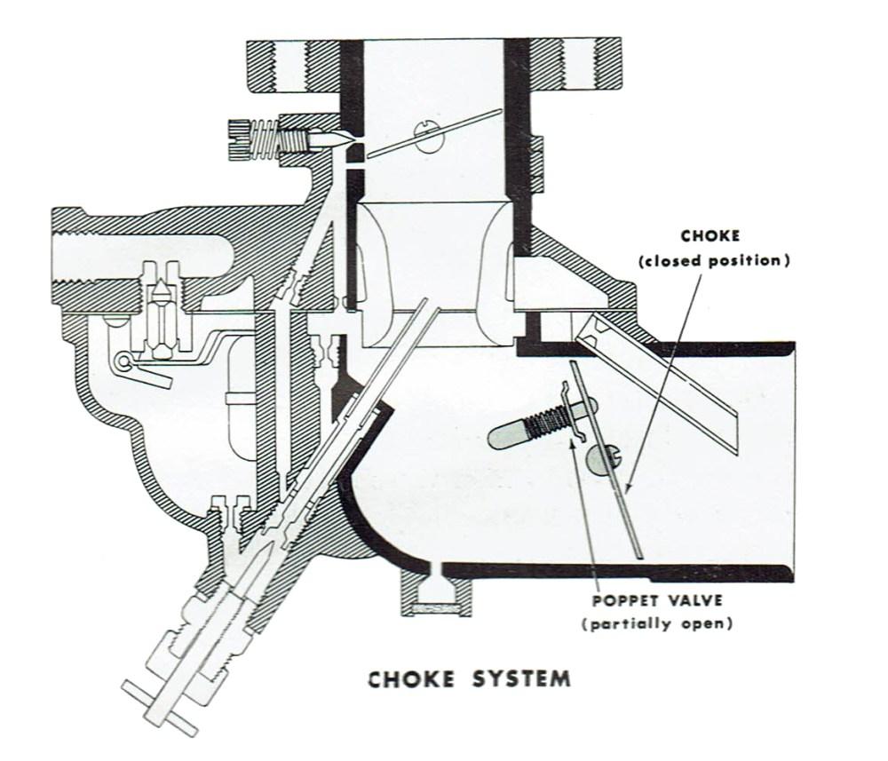 medium resolution of zenith 267 choke