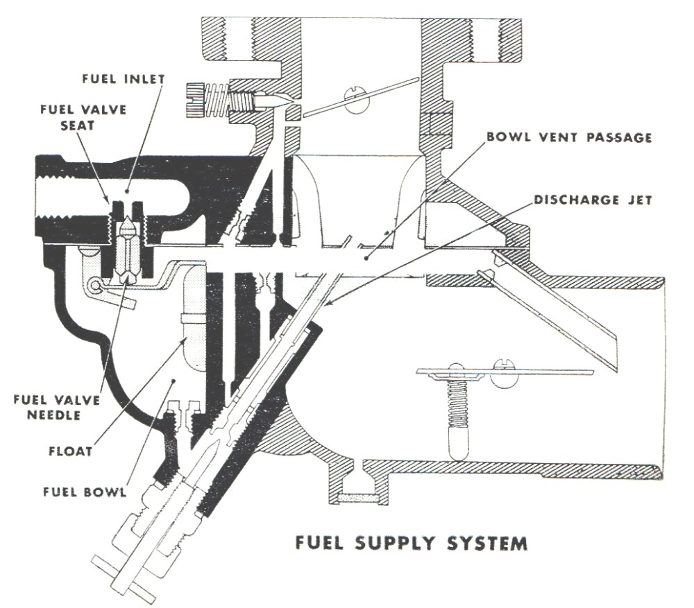 medium resolution of zenith carburetor diagram book diagram schema zenith carburetor diagram