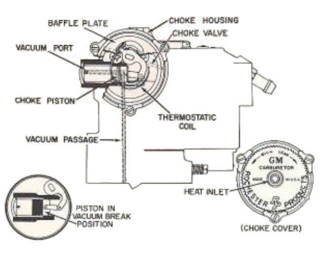 2 Jet Choke System
