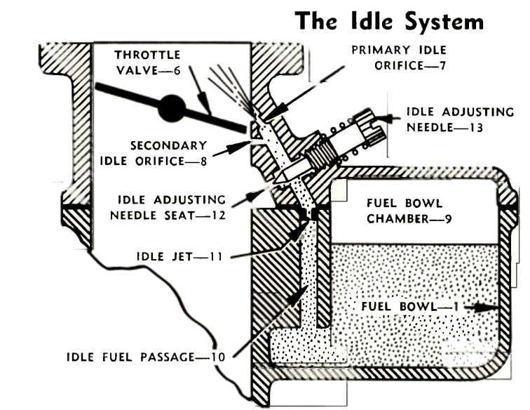 Marvel Schebler Idle System