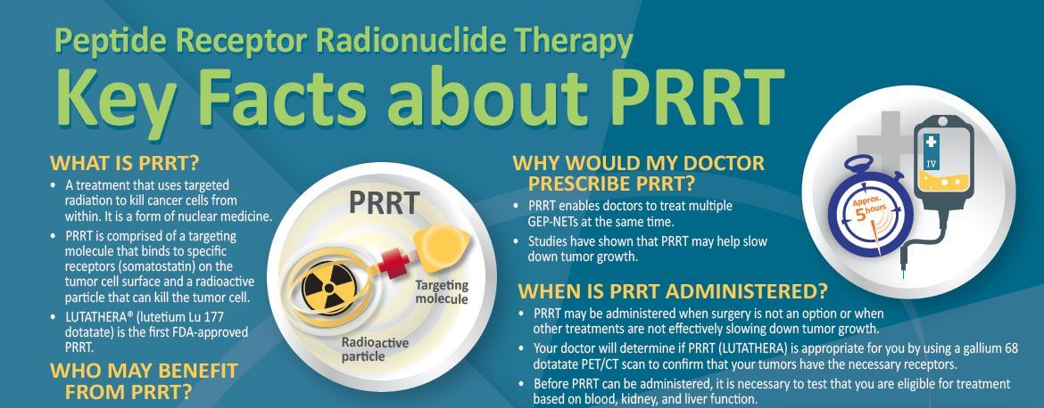 Peptide Receptor Radionuclide Therapy, PRRT: Updates and Locations
