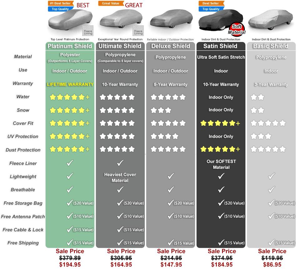 Platinum Shield Car Cover Compare