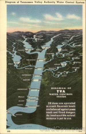 Diagram of Tennessee Valley Authority Water Control System