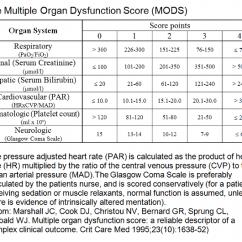 Escore Prognostico Sofa Brown Sleeper Mods Intensive Care Medicine Score