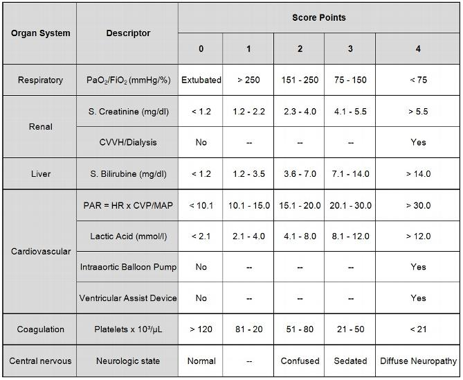 modified sofa score calculator leggett and platt sectional items intensive care medicine
