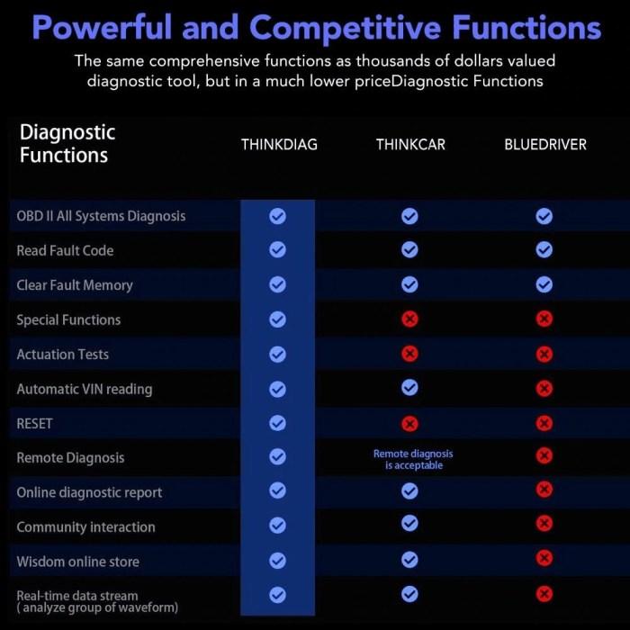 Launch THINKCAR Thinkdiag OBD2 Full System Diagnostic Tool 5