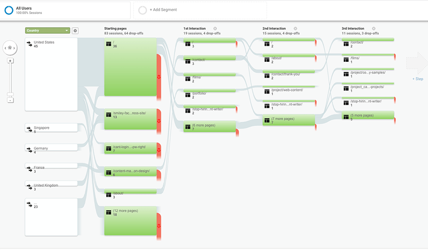 google analytics flow