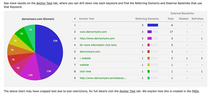 backlinks analyzer