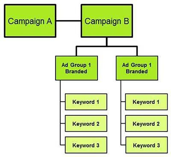 brand campaign chart