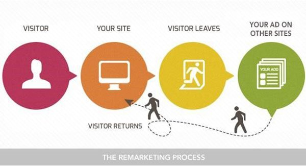 the remarketing process