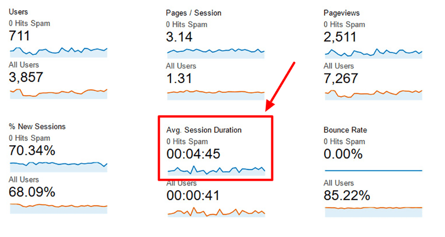 average session duration no spam