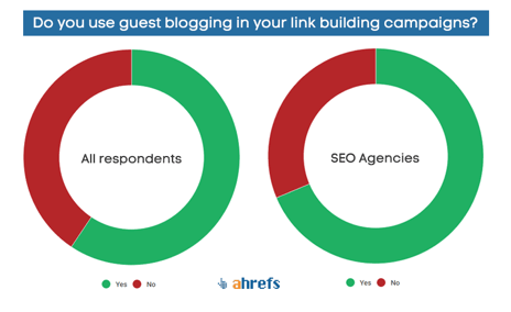 do you use guest blogging in your link building campaigns responses on ahrefs