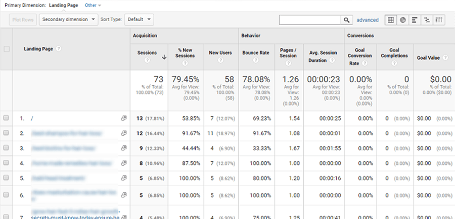 poor performing landing pages in google analyitics