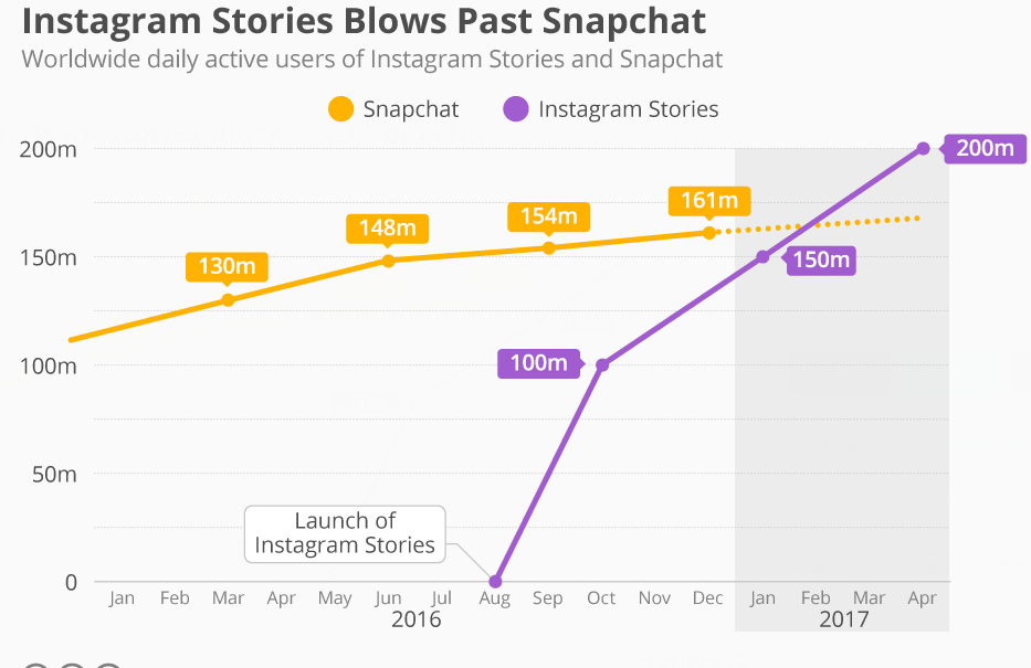 Instagram social media network shows constant growth with over 200 million users in 2017 actively using instagram stories
