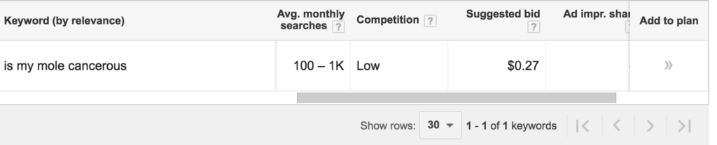 Using google adword keywords planner tool to discover low competition keyword phrase and low cost suggested bid