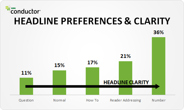 Reader prefer clarity in headlines
