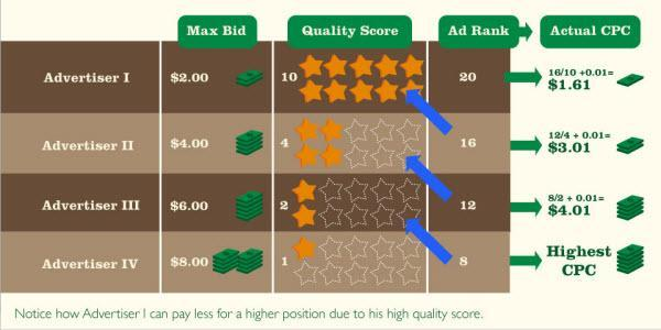 Quality Score has the great impact on AdWords Campaign Cost