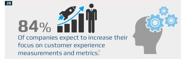 Companies expect to increase their focus on customer experience data