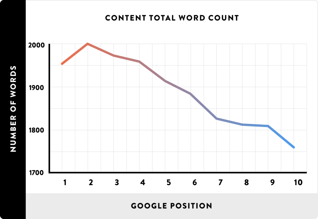 Long form content performs better with google