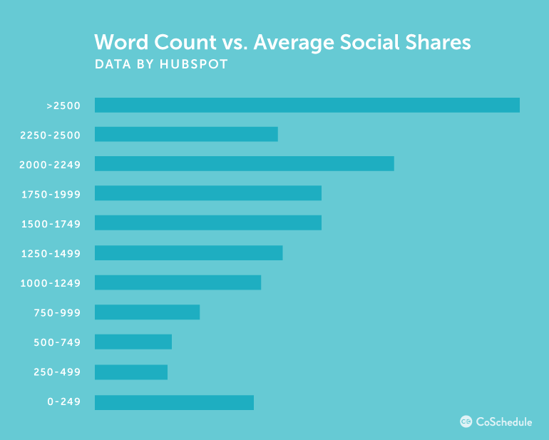 When it comes to content, the best length is above 2000 words