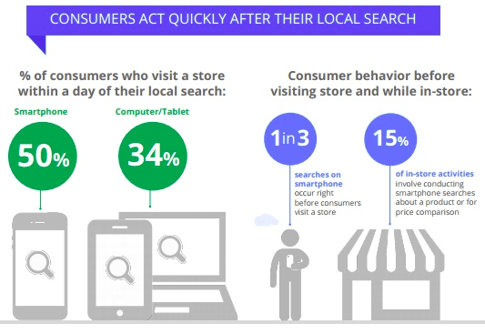 Visitors who performed local search from their mobile devices and smartphones are more likely to react quickly and take action afterwards