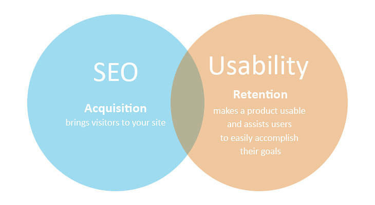 Combining seo and usability makes a high impact