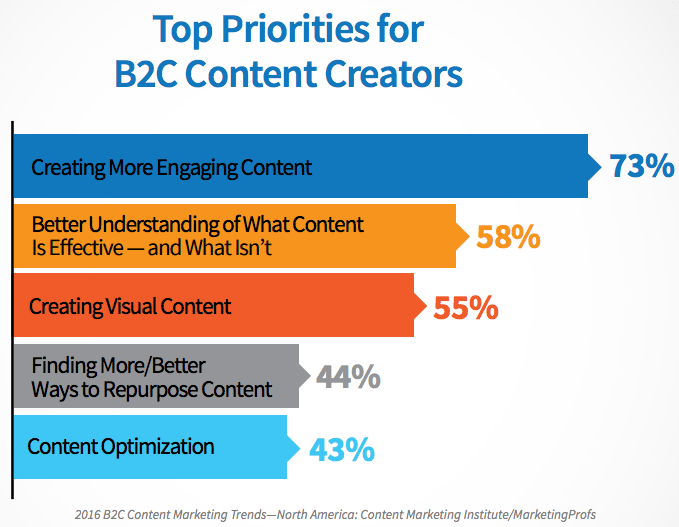 Marketers have made creating compelling content a top priority