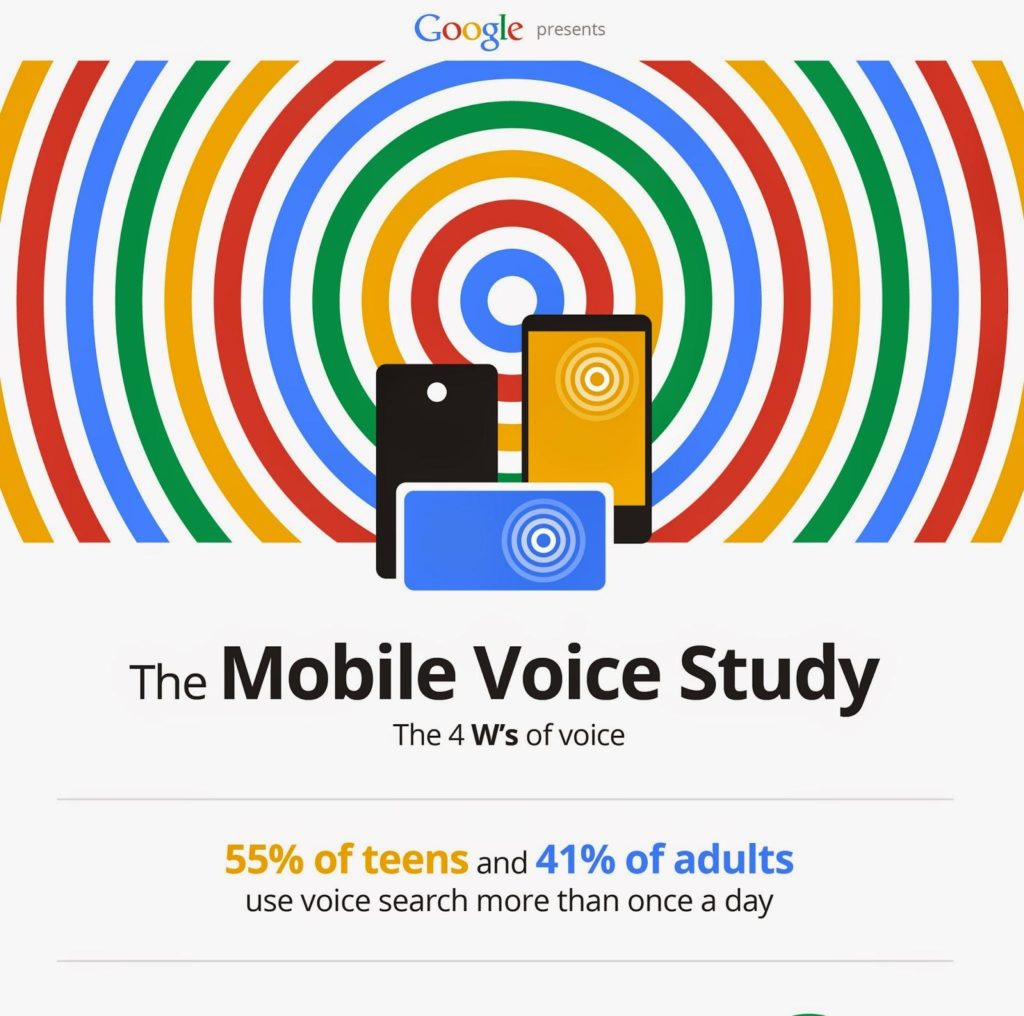 Number of people using google voice search is increasing month over month