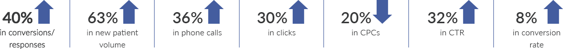 Cardinal Digital Marketing strategy implemented for Dental Works achieved the following increases: 40% in conversions/responses, 63% in new patient volume, 36% in phone calls, 30% in clicks, 32% in click through rate, 8% in conversion rate and 20% decrease in cost per clicks