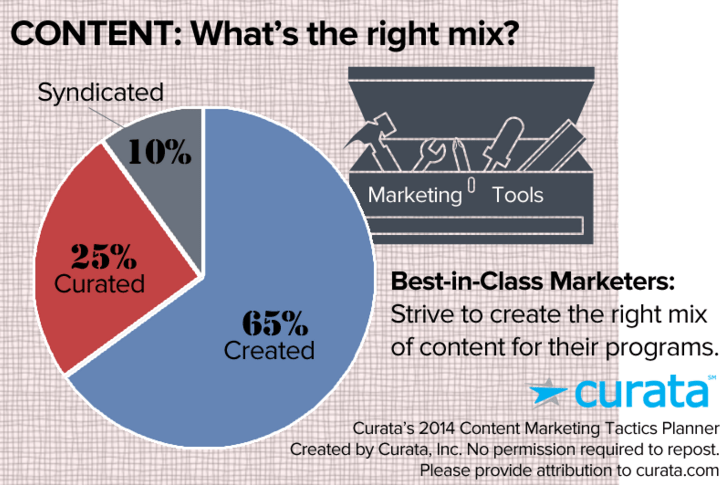 Best marketers strive to create right mix of content of created, curated and syndicated