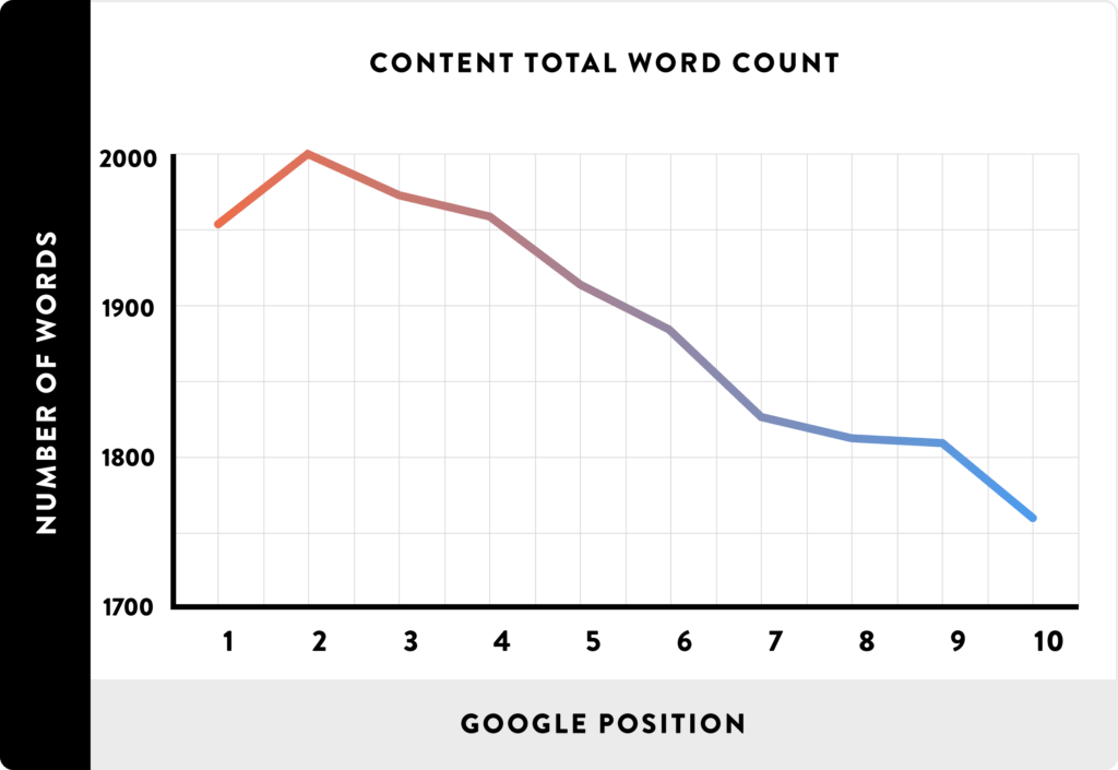 Study by Backlinko showed that the longer the content the better the rankings