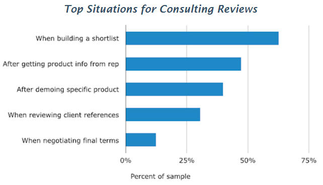 Top Situations to Consult Online Reviews