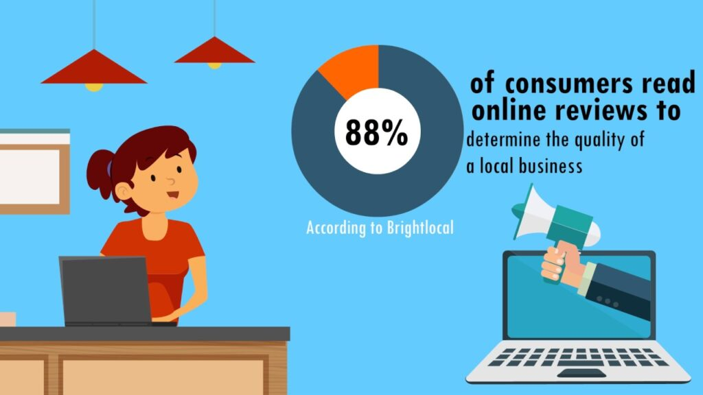 consumers read online reviews to determine the quality of a local business