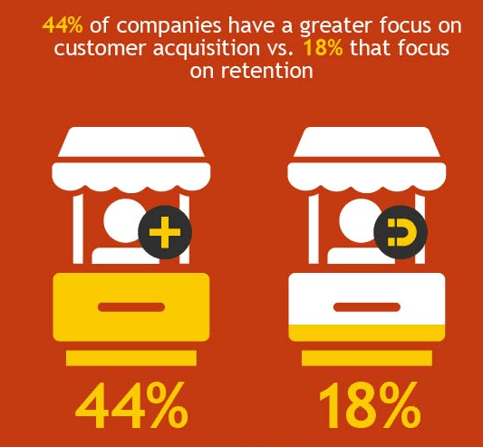 Brands have greater focus on customer acquisition than customer retention
