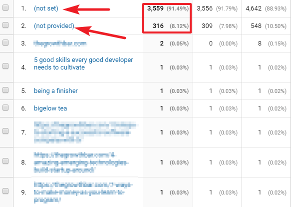 You can not get most valuable keywords from Google Analytics anymore